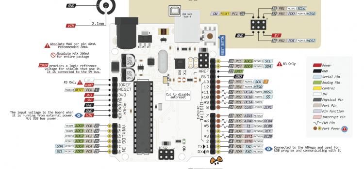 Arduino – PinOut